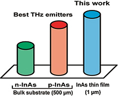 Fig.2 Newly developed THz source outperforms the current THz sources using bulk substrates.