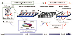 Multiscale simulation of functional materials for MEMS