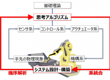 産業用ロボット研究室